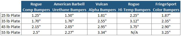 Bumper Plate Width Comparison Table