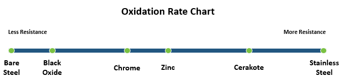 Oxidation Rate Chart
