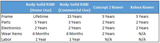 Body Solid R300 Rower - Warranty - Garage Gym Lab