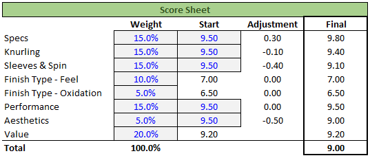 Universal Barbell Score Sheet - Garage Gym Lab