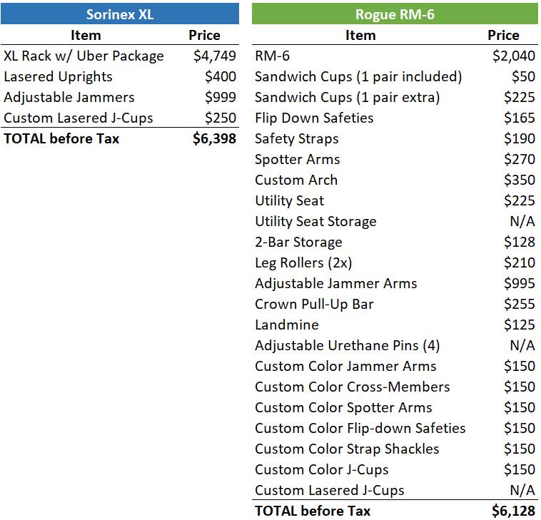 Sorinex XL Power Rack vs. Rogue RM-6 Pricing - Garage Gym Lab